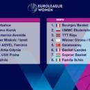 Euroligue : Groupe A Lyon ASVEL Féminin, Groupe B Bourges et Landes Basket
