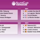 Eurocoupe : Les clubs Français connaissent leurs adversaires