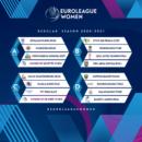 Euroligue : Le format 2020-2021 approuvé par le Conseil d'administration de la FIBA Europe