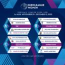 Euroligue : Les premiers lieux où se dérouleront les matches du 29 novembre au 5 décembre ont été désignés